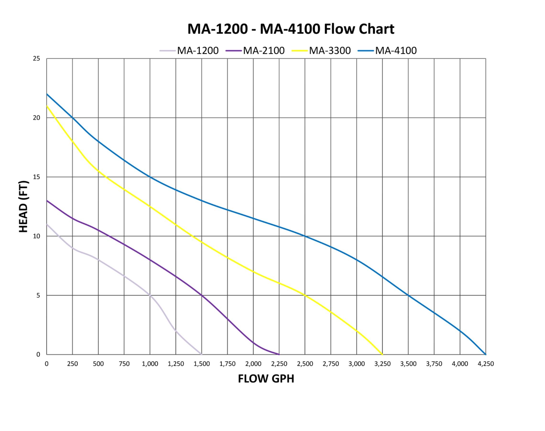 Manta Pump Flow Chart