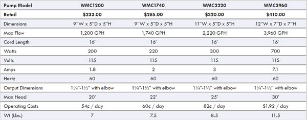 Water Master Clear Pump Spec Chart