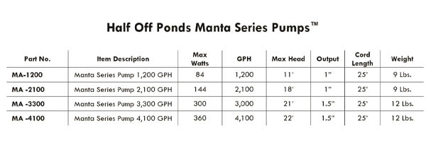 Manta Series Pump Spec Chart