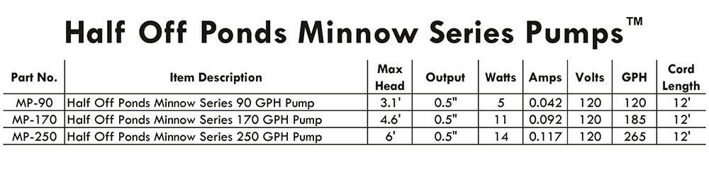 Minnow Statuary Pump Spec Chart