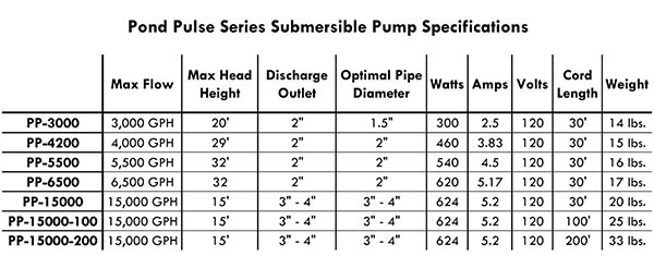 Pond Pulse Specs Chart