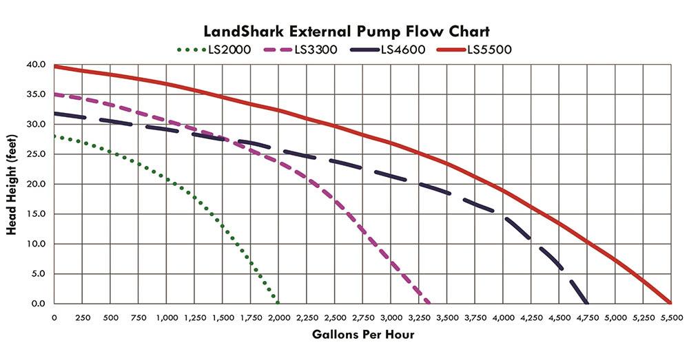Landshark Pump Flow Chart
