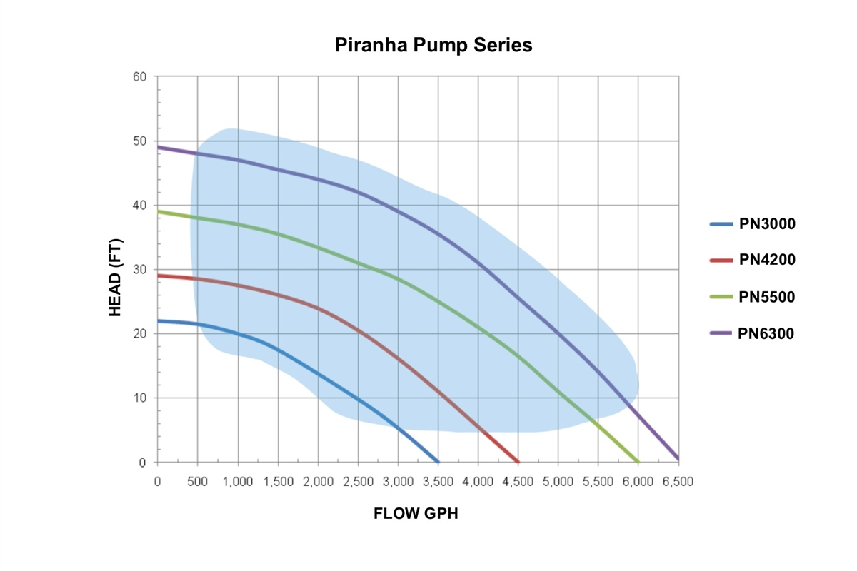 Piranha Pump Flow Chart